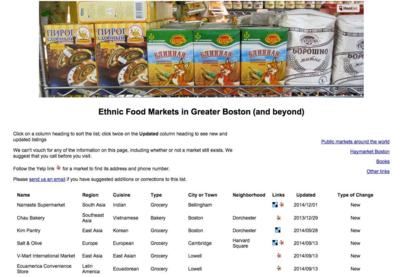 Boston Etnnic Markets Website